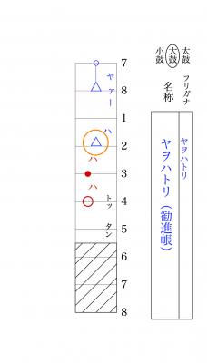 勧進帳のヤヲハトリ