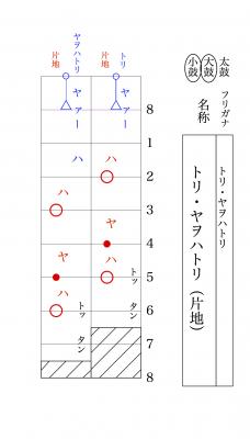 トリ・ヤヲハトリ(片地)