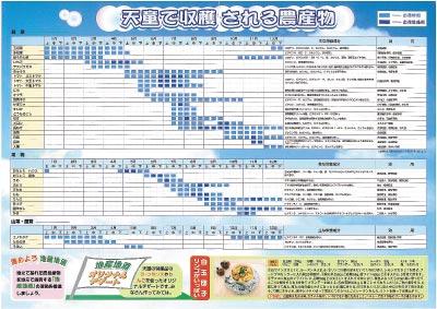作物カレンダー