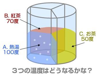 excelによるエントロピー保存則(熱力学第二法則)シミュレーションの説明