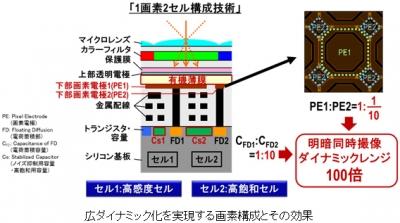 panasonic 薄膜CMOS