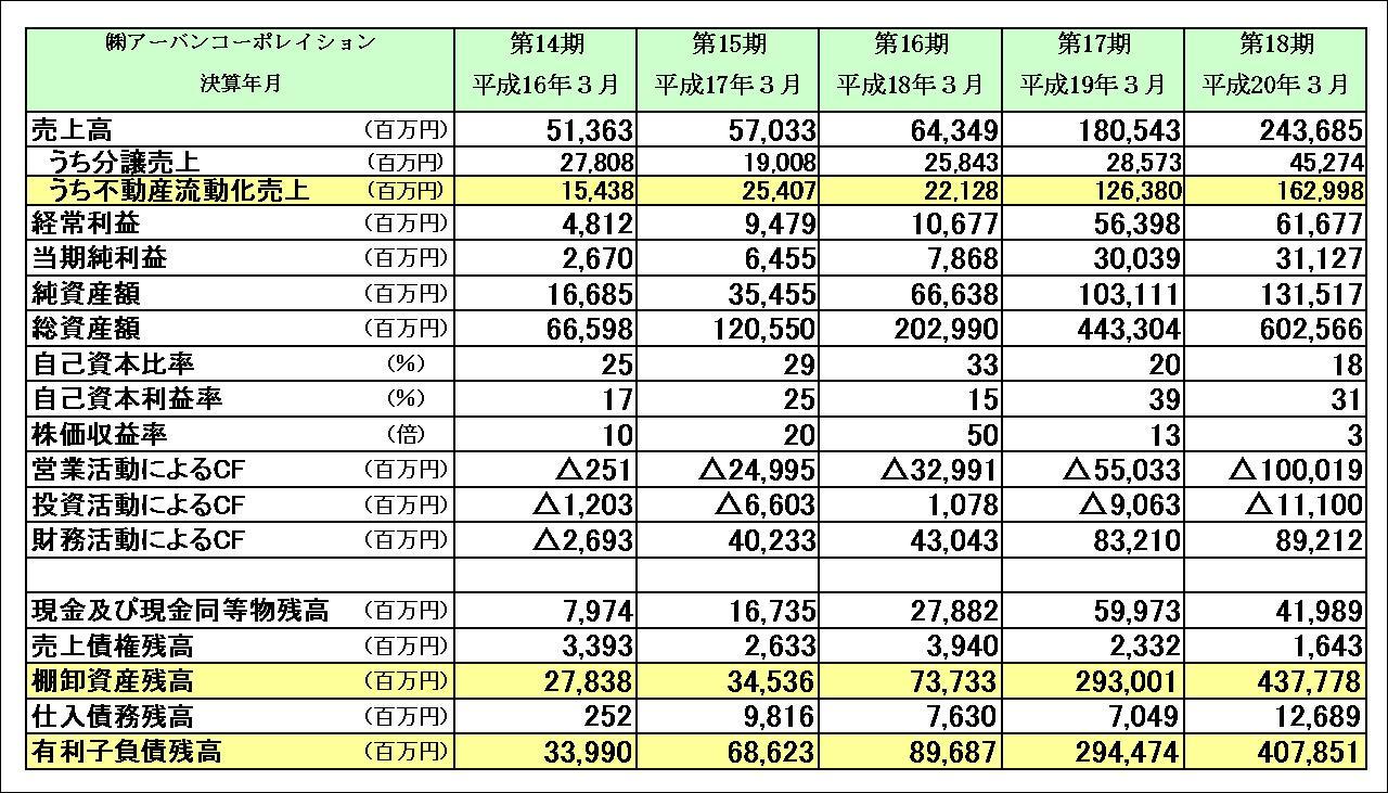 アーバンコーポレーション 財務数値
