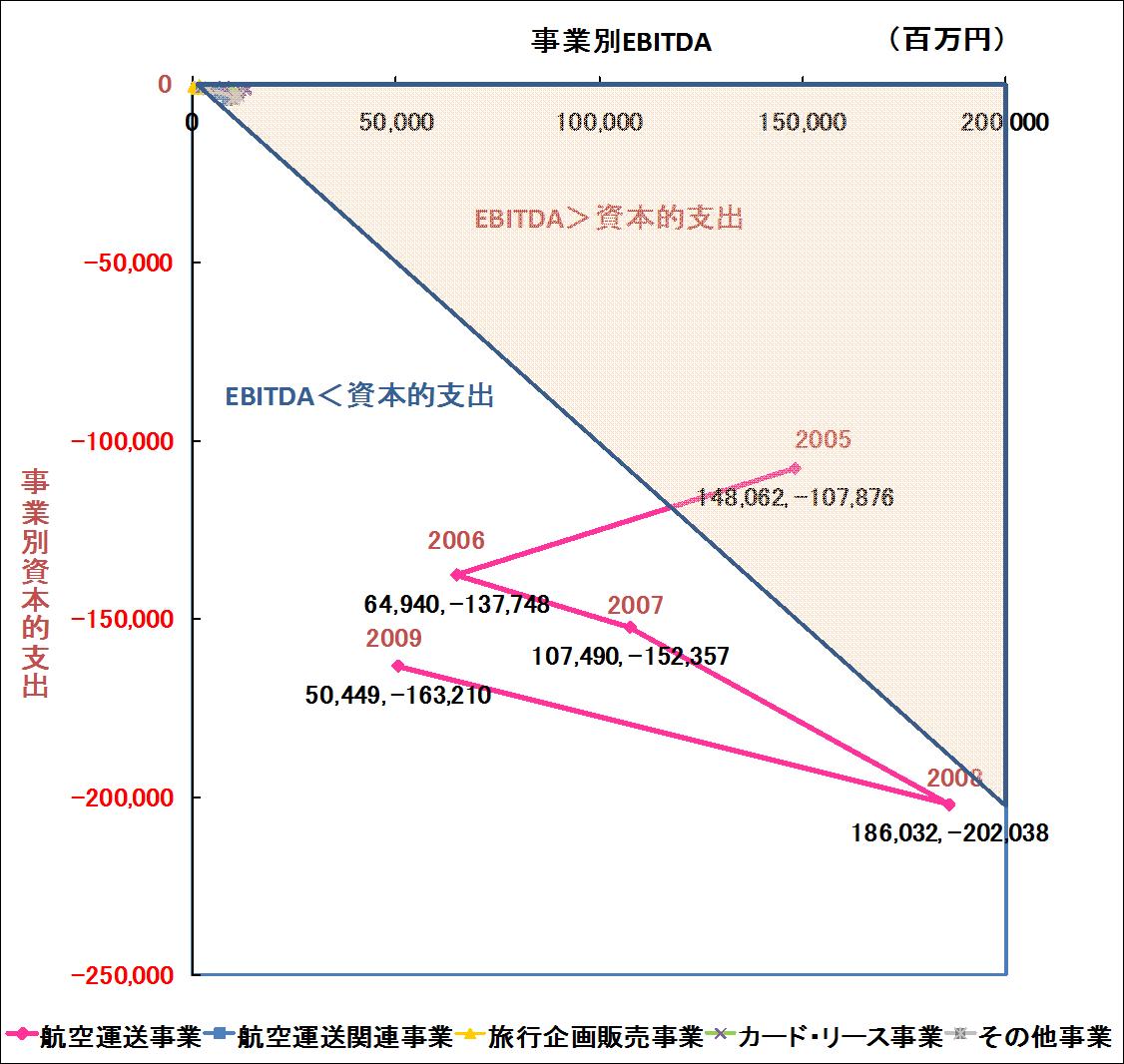 JAL事業別疑似CF