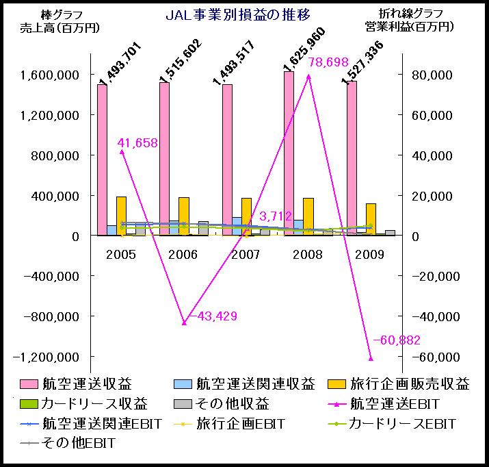 JAL事業別損益推移