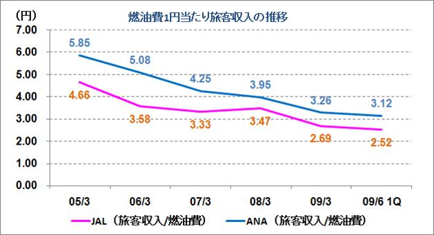 燃油費1円当たり旅客収入推移