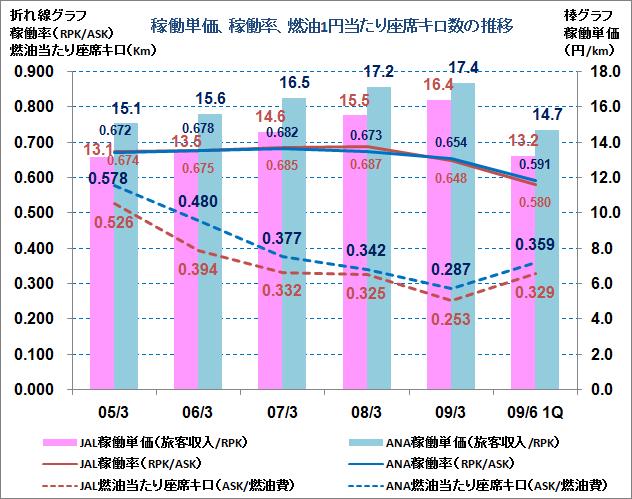 稼働単価、稼働率、燃油費1円当たり座席キロ数