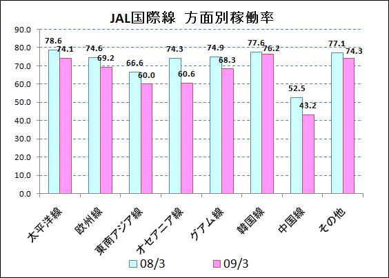 国際線方面別稼働率