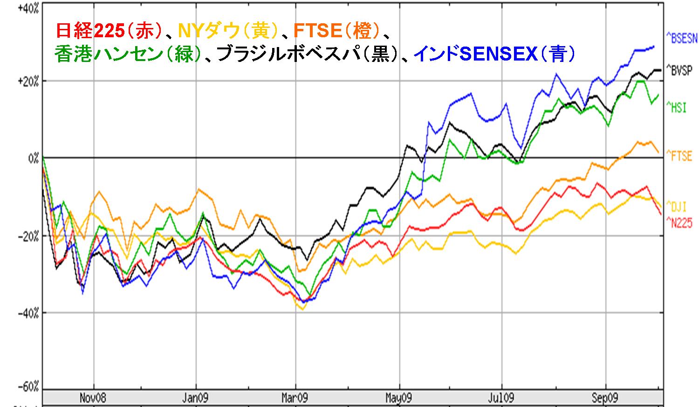 世界の株価指数 Oct.2009