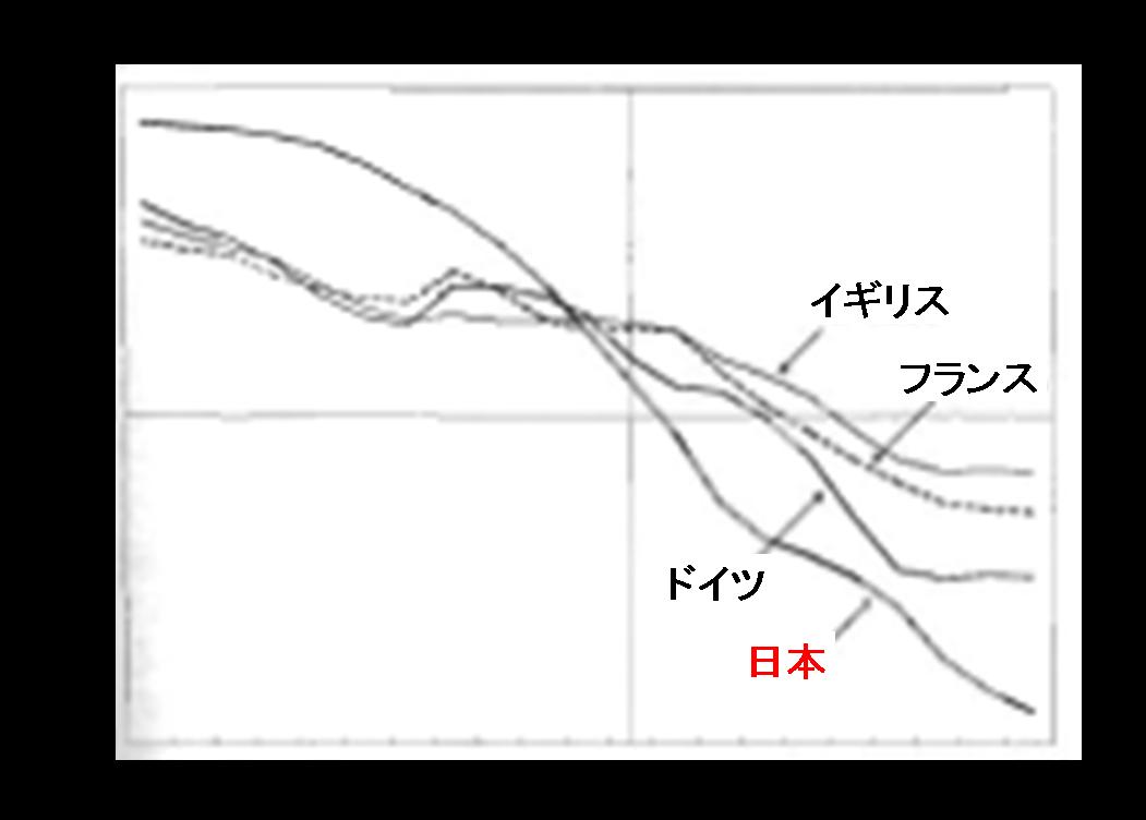 生産年齢人口/成人人口