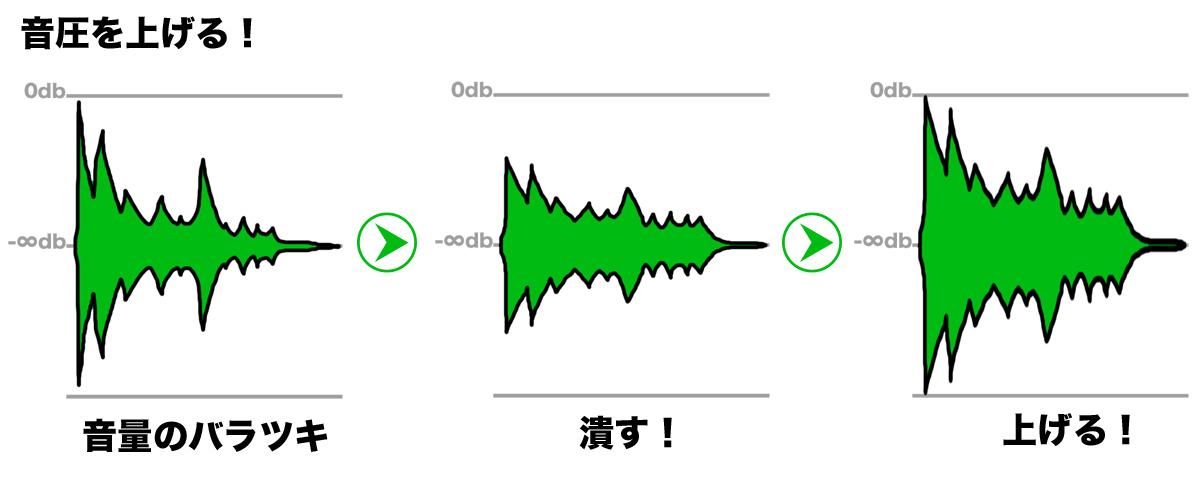 音圧を上げる