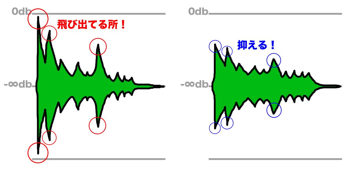 マスタリング コンプレッサーでの音圧処理