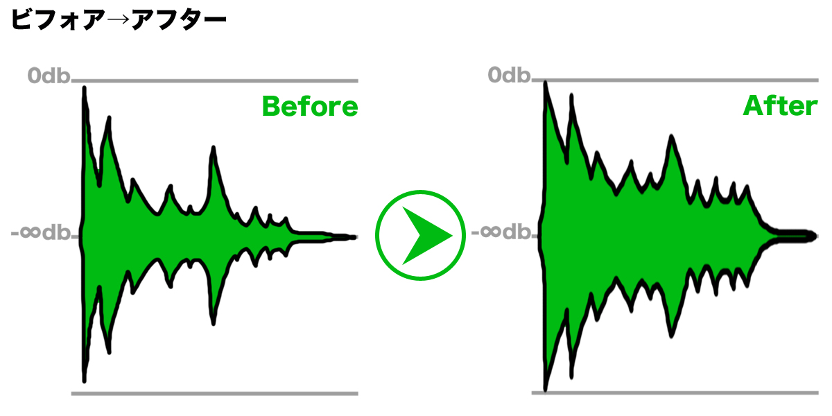 コンプレッサーで音圧を上げる 処理結果