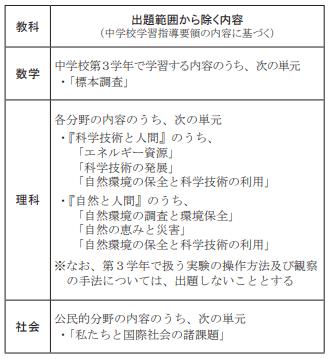 令和3年度千葉県高校入試出題範囲