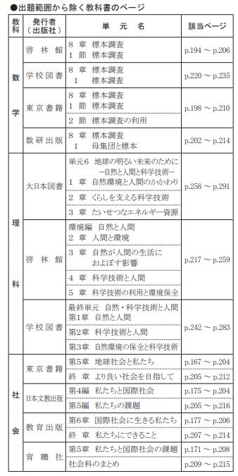 令和3年度千葉県高校入試出題範囲-教科書のページ