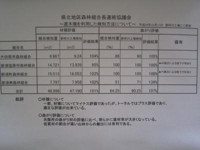 那珂川工場選木機評価