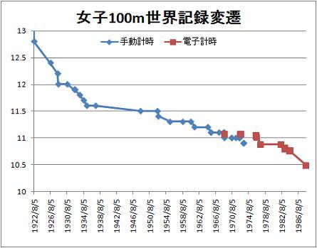 陸上女子100m 世界記録変遷グラフ