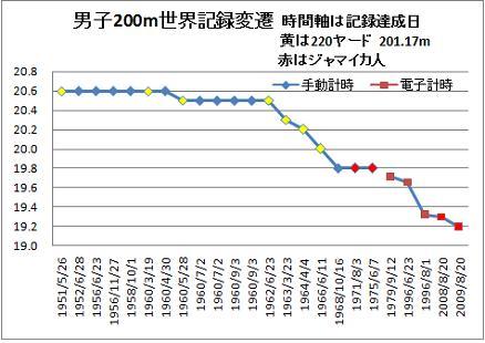 男子200m世界記録変遷