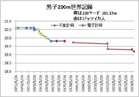 男子200m世界記録変遷 時間軸等間隔