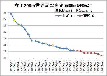 女子200m世界記録変遷