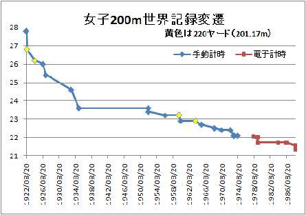 女子200m記録推移時間軸等間隔