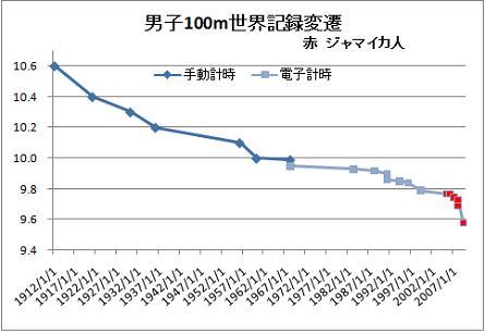 男子100m世界記録変遷 時間軸等間隔