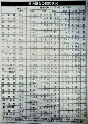 2009年の県内議員の質問回数(議会事務局報告データ)