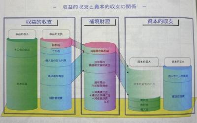企業団の財政概要図