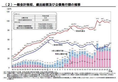 一般会計税収、歳出総額及び公債発行額の推移(平成26年度予算政府案ベース)