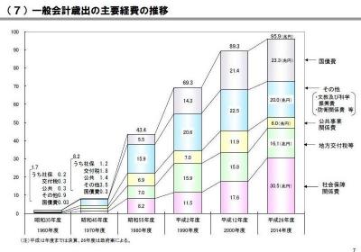 一般会計歳出の主要経費の推移(平成26年度予算政府案ベース)