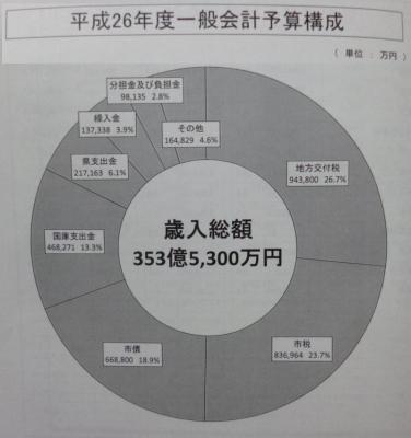 平成26年度一般会計予算(歳入)
