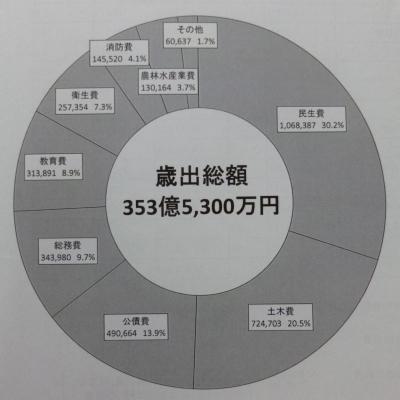 平成26年度一般会計予算(歳出)