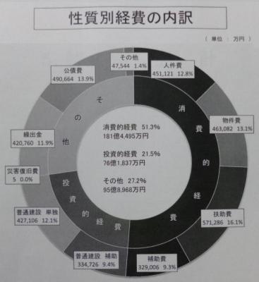 平成26年度一般会計予算(性質別歳出)
