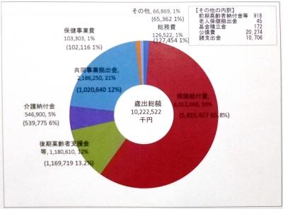 平成27年度笛吹市国民健康保険特別会計予算(歳出)