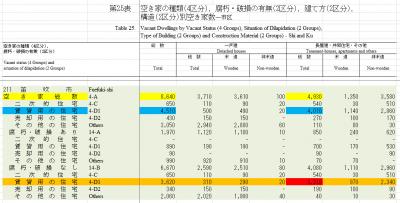 笛吹市空き家(平成25年住宅・土地統計調査データを見やすく加工)