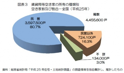 総務省統計局の平成25年住宅・土地統計調査特別集計データより