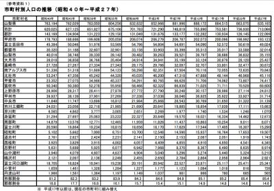 平成27年国勢調査結果速報