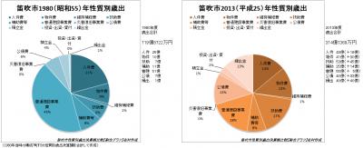 性質別歳出決算(1980年と2013年)比較