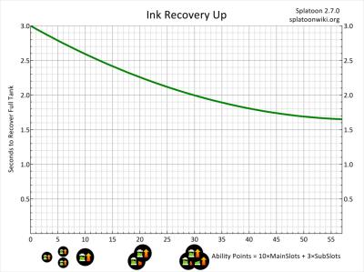 インク回復グラフ