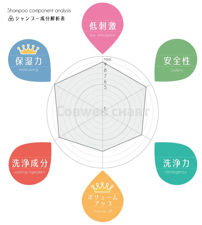 ボタニカルシャンプー成分解析表