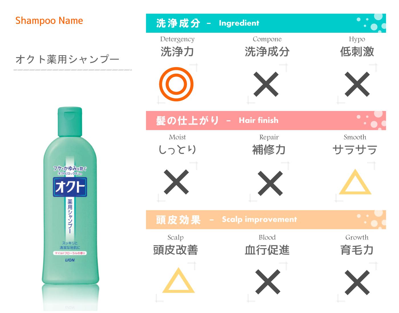 脂漏性皮膚炎にも効果のあるシャンプー