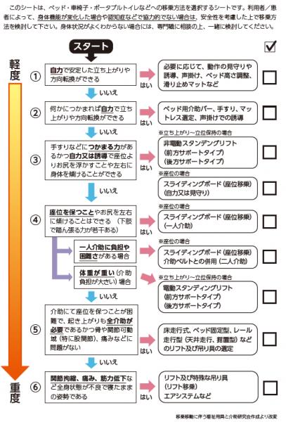 移乗方法選択シート.PNG