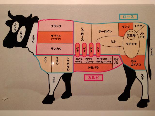 牛肉の部位の種類
