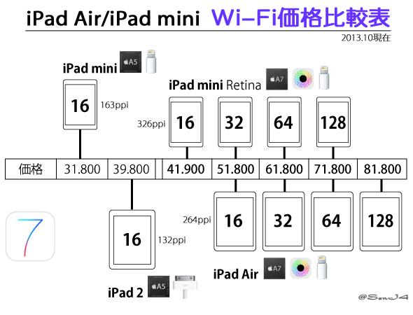 iPad Air_mini2013価格比較表