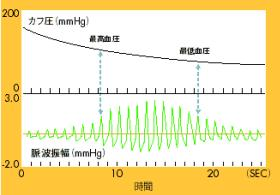 ☆彡 医療機器 血圧計の原理 動物...