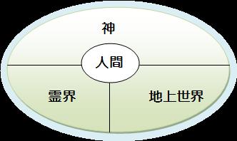 人間を取り巻く世界(水平軸)