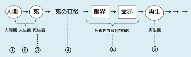 スピリチュアリズムの思想体系1の全体図