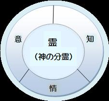 霊と、魂(霊の心)の図