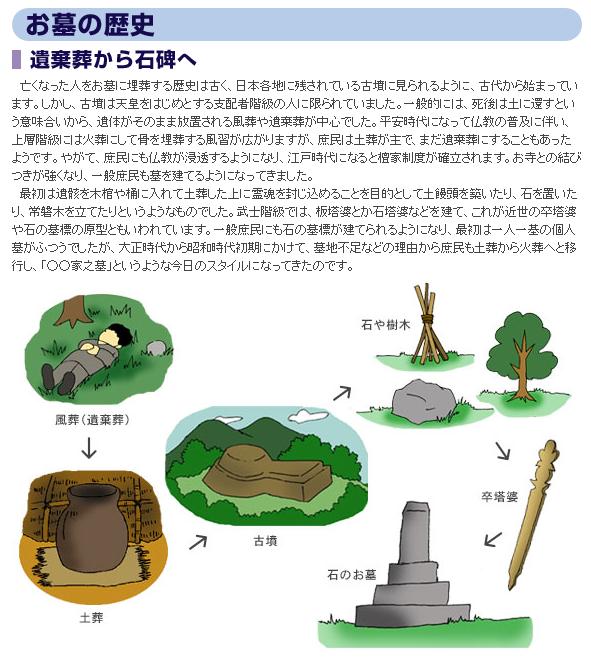お墓の歴史