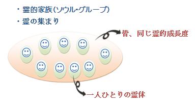 霊的家族の図�