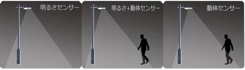 点灯モード:ソーラー充電式2センサー【LED街路灯4W/550lm】
